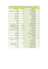 Nomreh Riazi Hesabdari-29-10-88.pdf